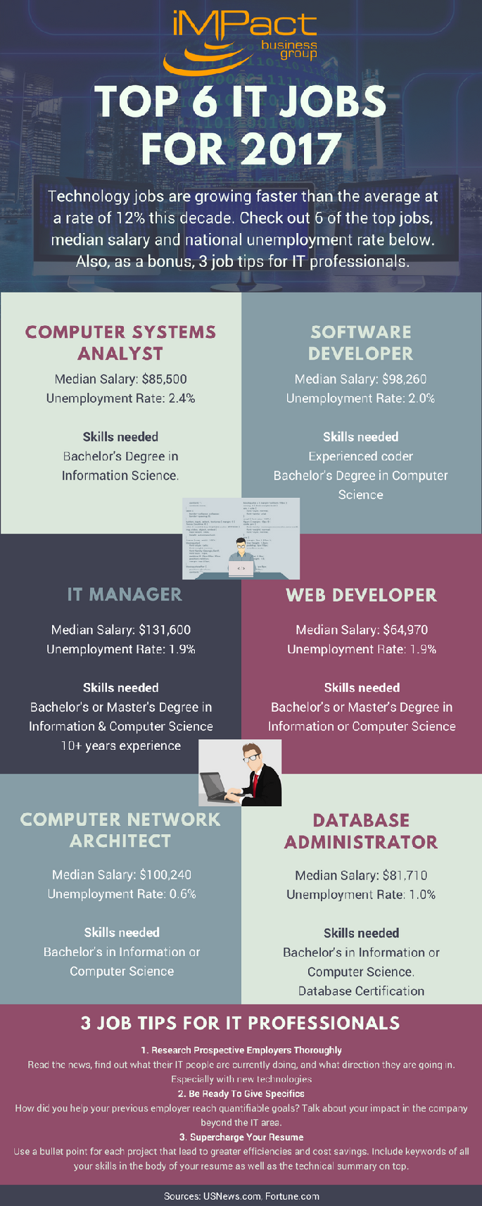 top 6 it jobs for 2017 info graphic - Job Searching Tips